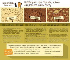 Ораховые пасты - свойства орехов